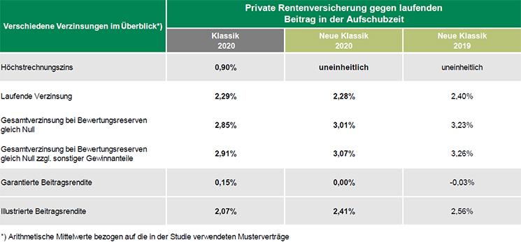 Grafik 2: Überschussbeteiligung