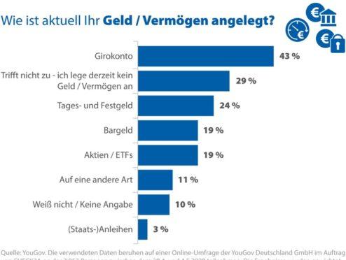 YouGov-Umfrage: Das Geld der Deutschen liegt meist auf dem Girokonto