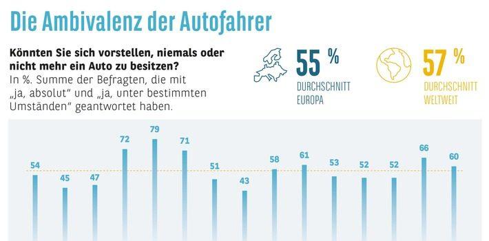Consors Finanz Studie Automobilbarometer – Die große Ambivalenz der Autofahrer