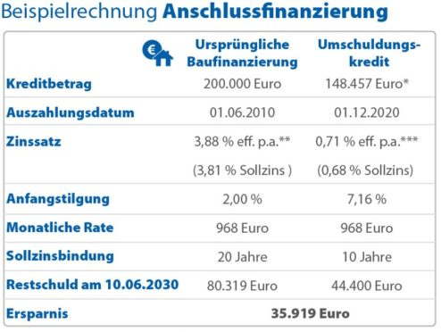 Verbraucher sparen mit Anschlussfinanzierung zehntausende Euro