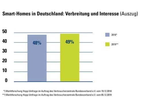 Smart Homes: Halb Deutschland vernetzt den eigenen Haushalt