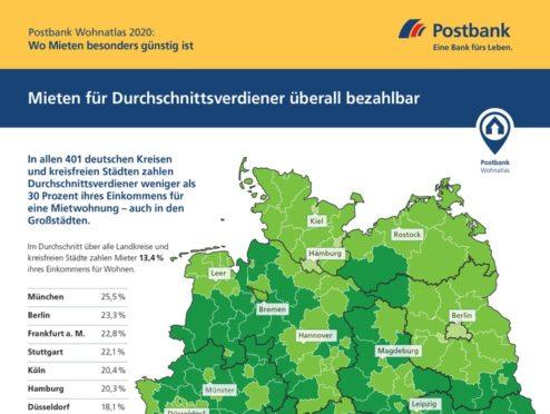 Postbank Wohnatlas 2020: Hier fahren Wohnungskäufer günstiger als Mieter