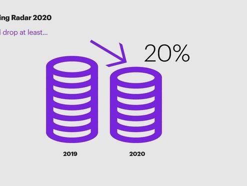 Einnahmen der Banken werden 2020 um 20 Prozent sinken