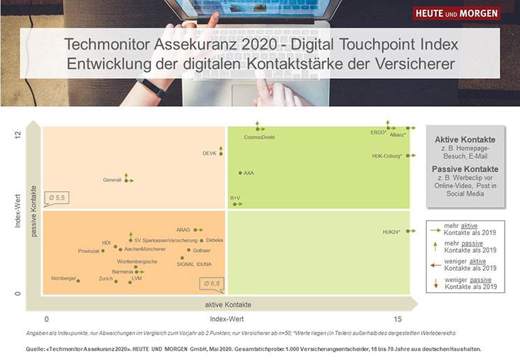 Grafik: Techmonitor Assekuranz