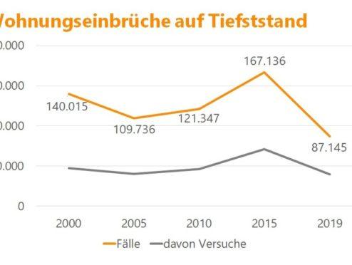 Einbruchshochburgen Bremen und Bonn – sicheres Bayern