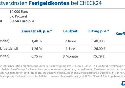 Inflationsausgleich: Tages- und Festgeldkonten lohnen sich wieder