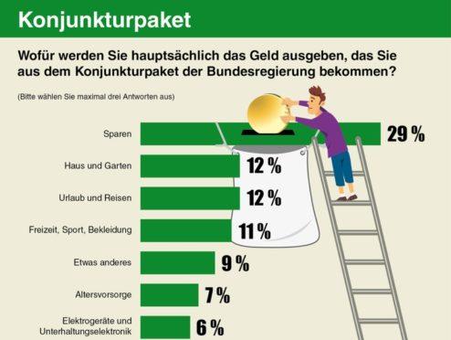 Konjunkturpaket: 29 Prozent der Deutschen wollen lieber sparen als Geld ausgeben