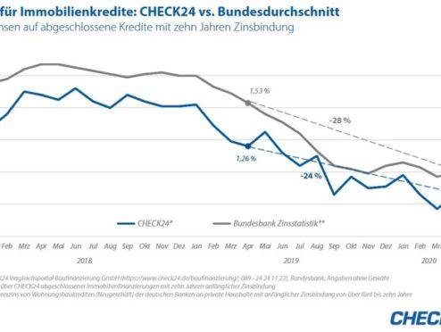 Immobilienzinsen bleiben auf niedrigem Niveau