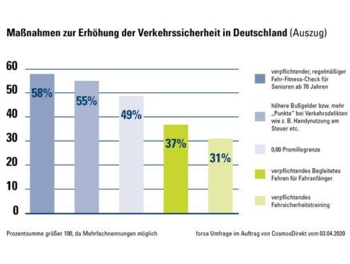 CosmosDirekt Studie: Was könnte die Verkehrssicherheit auf Deutschlands Straßen erhöhen?