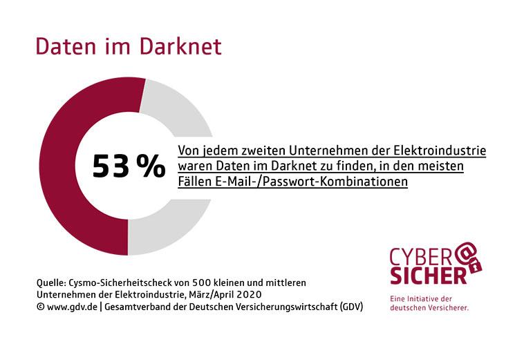 Daten im Darknet