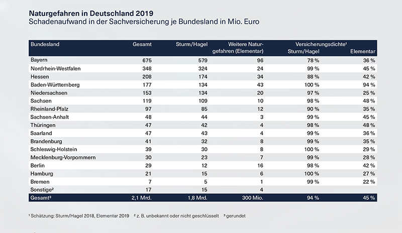 Grafik Naturgefahren in Deutschland