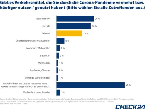 Corona sorgt für Fahrrad-Boom: 18 Prozent der Deutschen radeln häufiger