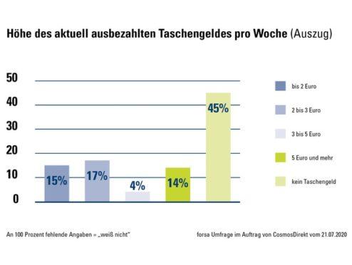 Zahl der Woche: Nur noch 3,30 Euro pro Woche: Das Taschengeld in Deutschland sinkt leicht