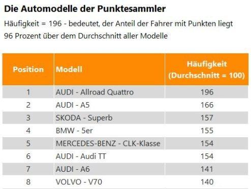 Audi-Fahrer sammeln die meisten Punkte