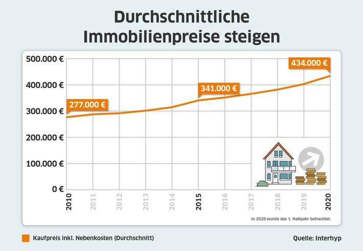 Anhaltendes Niedrigzinsumfeld befeuert Immobiliennachfrage und verändert Finanzierungsverhalten