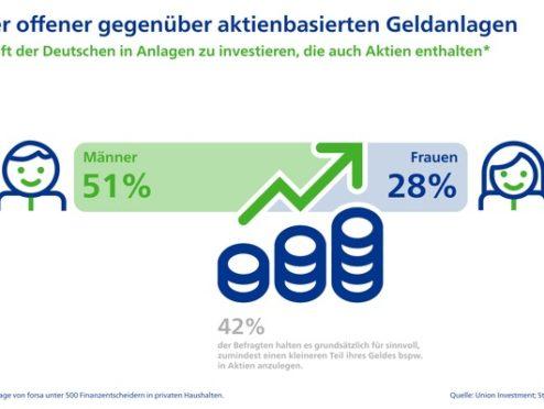 Deutsche Sparerinnen und Sparer lassen sich durch Corona nicht aus der Ruhe bringen